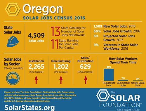 Solar jobs increased 50 percent last year in Oregon | Energy Trust