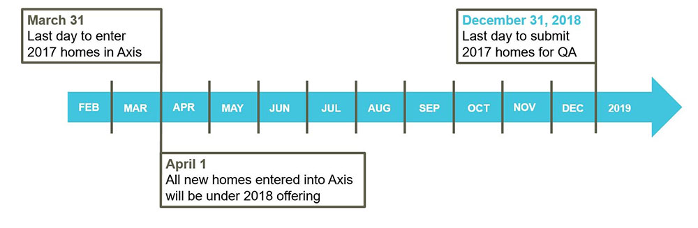 Blue arrow showing timeline for submitting applications