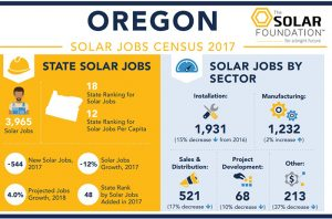 Solar Census graphic showing number of solar jobs in Oregon in 2017.