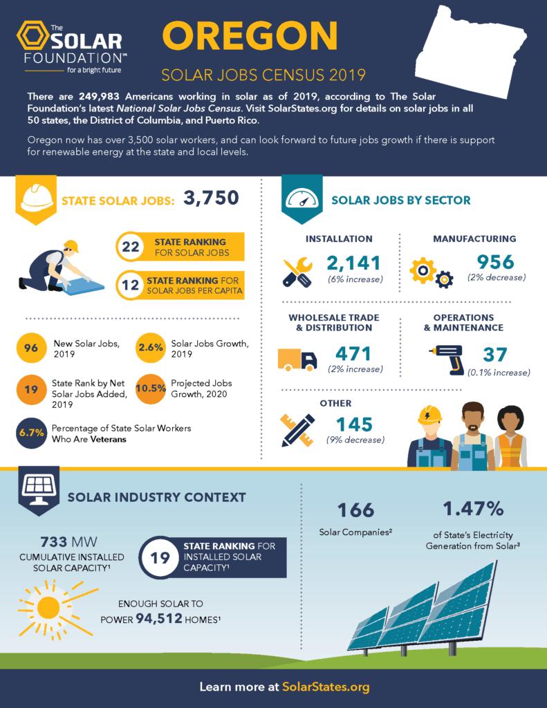 Solar jobs census 2019