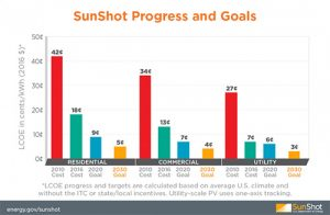 a chart of sunshot progress and goals