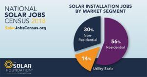 National Solar Jobs Census 2018 chart.